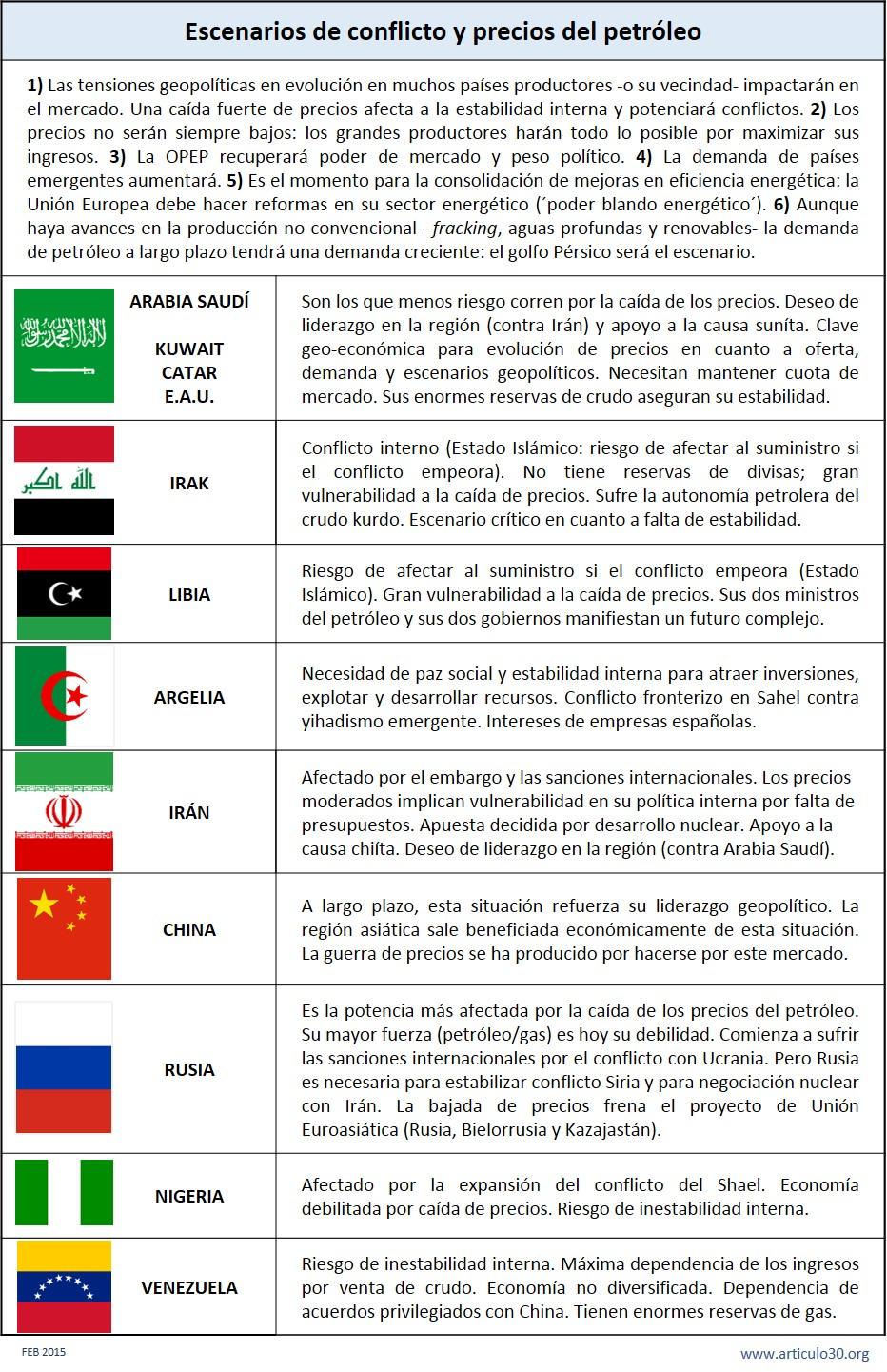 Conflictos_precios petróleo